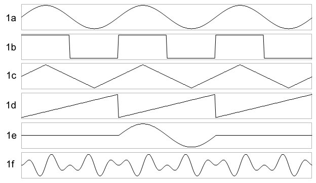 Selection of different analog waveforms