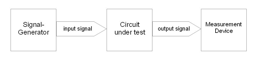 Scheme of a test chain with signal-generator