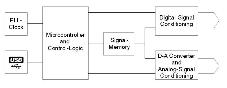KE-System - Signal-Generator Basics